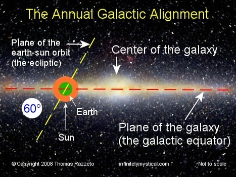 galactic alignment consequences - 480×360