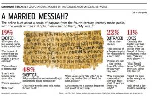 NetBase-WSJ-Analysis-Jesus-Wife